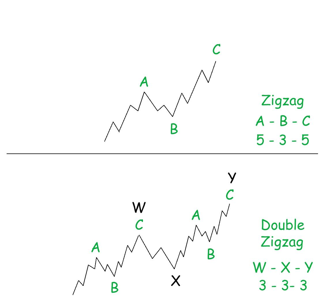 Zigzag Vs. Double Zigzag Illustration