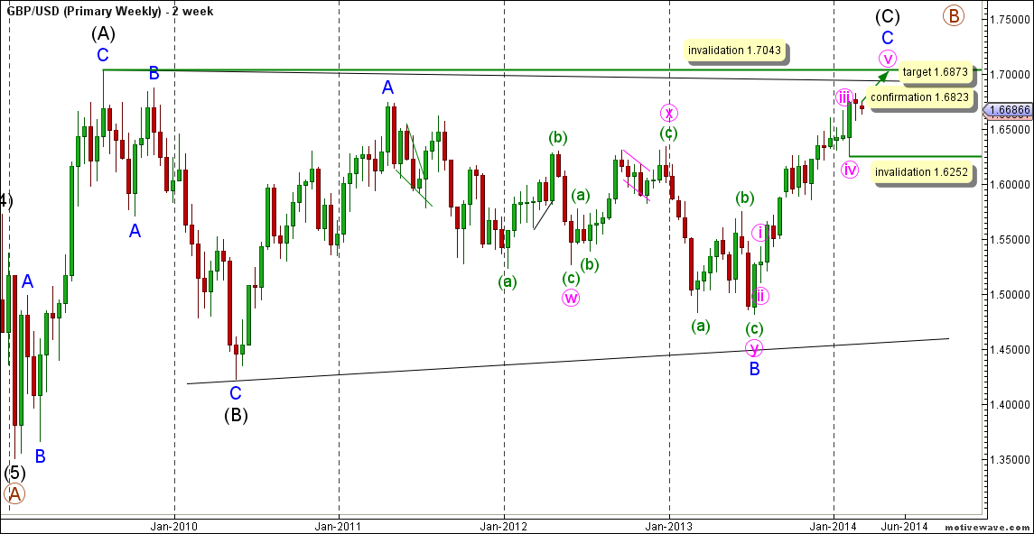 01-gbpusd03mar14monthly