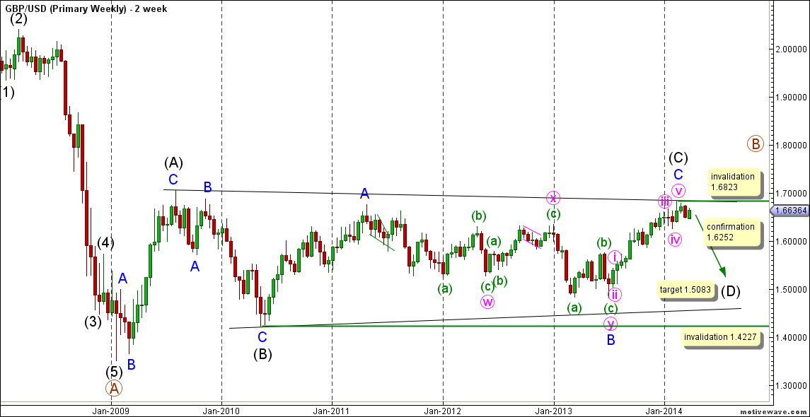 01-gbpusd03apr14monthly