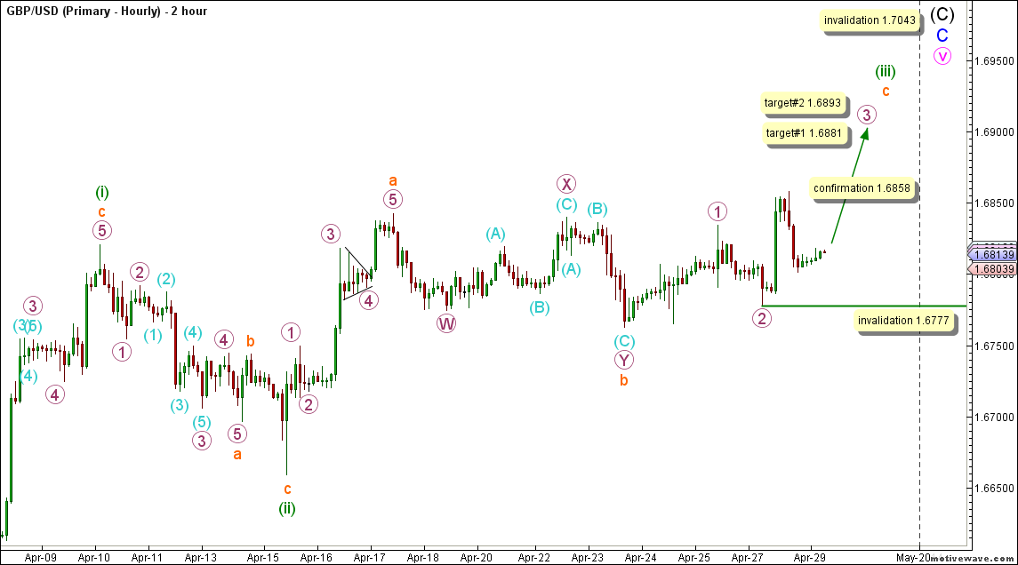 02-gbpusd28apr14hourly