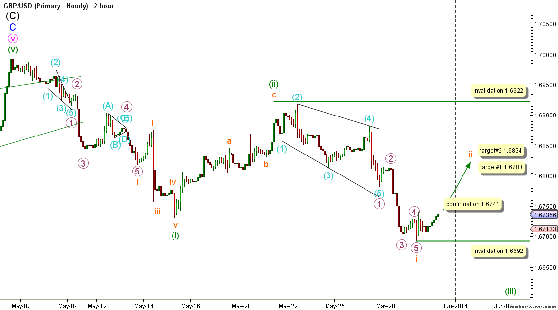 02-gbpusd29may14hourly
