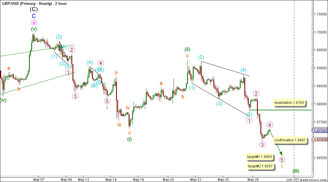 02-gbpusd28may14hourly
