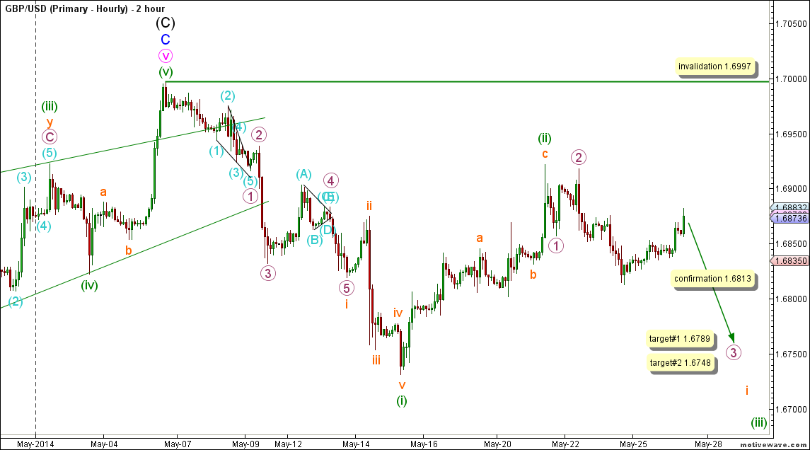 02-gbpusd26may14hourly