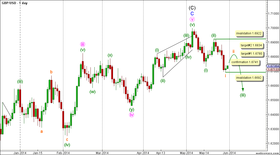 01-gbpusd29may14daily