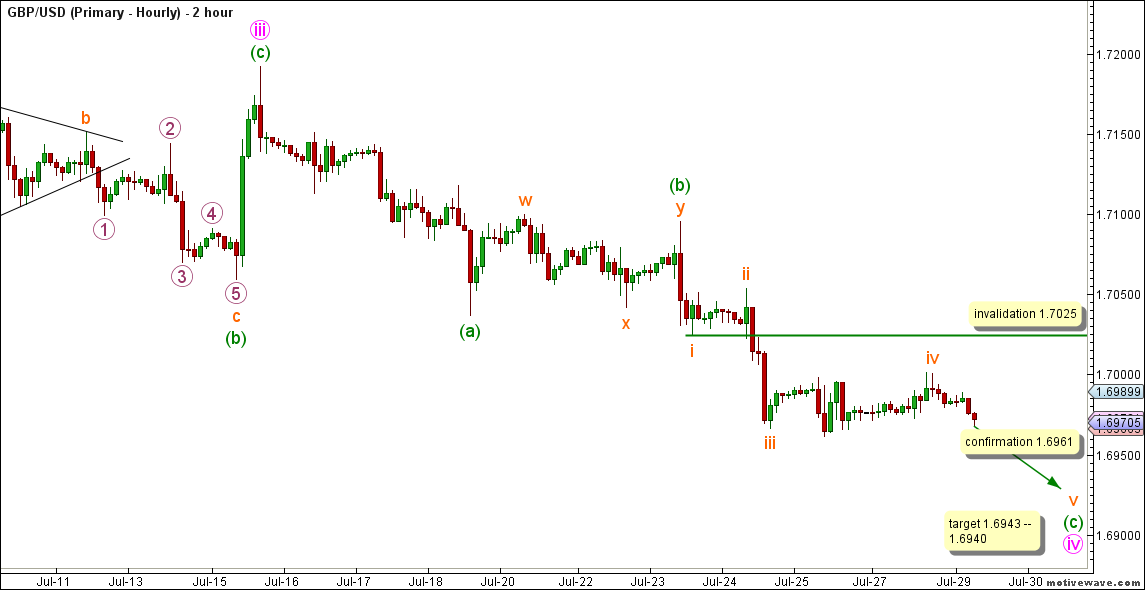 02-gbpusd28jul14hourly