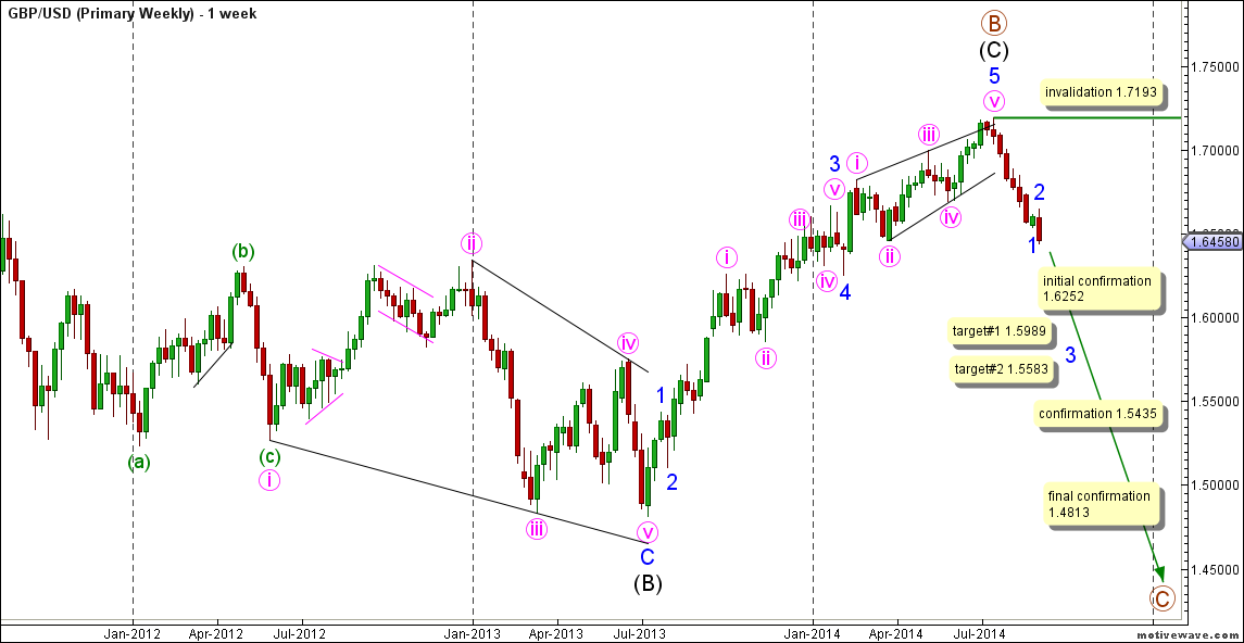 01-gbpusd03sep14monthly