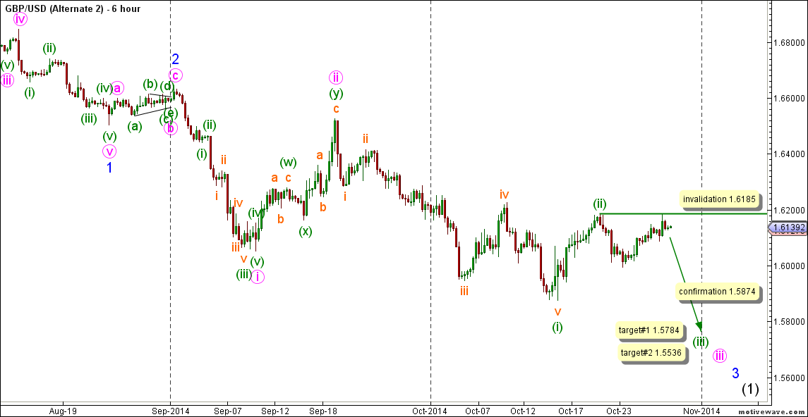 03-gbpusd28oct14hourlyalt