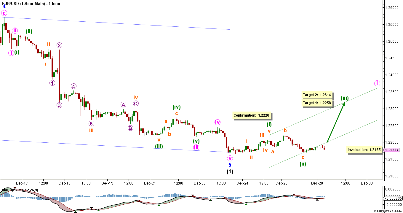 eurusd-20141219-hourly-main