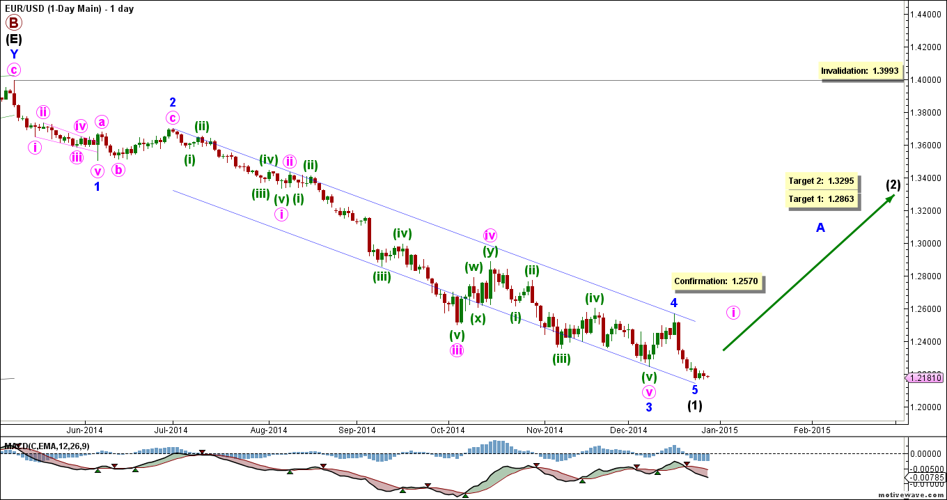 eurusd-20141219-daily-main
